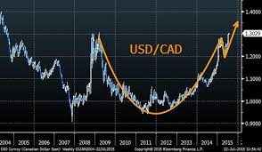 Canadian Dollar 2014 Chart Canadas Currency Crisis