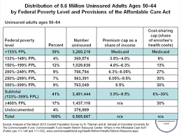 Affordable Care Act Poverty Level Chart Distribution Of 8 6 Million Uninsured Adults Ages 50 64 By