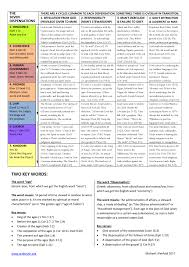 The 7 Dispensations Chart Chart Of The 7 Dispensations Web Truth