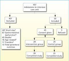Figure Flow Chart Of Sample Recruitment Download