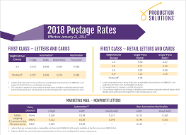 Usps Rate Increase Chart How The Approved 2018 Postage Rate Changes Will Impact Your
