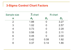 A2 Control Chart Control Charts For Variables Ppt Video Online Download