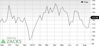 Alexion Pharmaceuticals Alxn Jumps Stock Rises 7 5