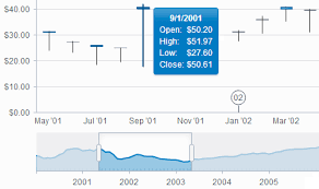 Historical Stock Charts Stock Charts Control Kendo Ui With Support For Jquery