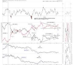 Wednesday Report Gold Ratio Charts Offer The Keys To The