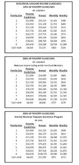 Federal Poverty Guidelines Wisconsin Judicare