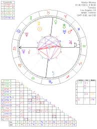 Astrology Chart Marilyn Monroe