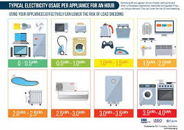 Home Appliance Energy Consumption Chart These Home Appliances Consume The Most Electricity