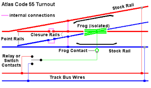 atlas model railroad co wiring switches note that on the atlas code 55 turnouts the frog is already isolated so there is no need to install any insulated rail joiners the turnouts also include