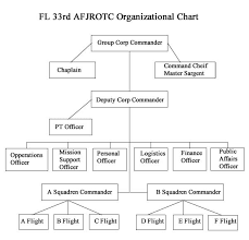 Air Staff Org Chart Nhs Fl 33rd Afjrotc
