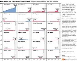 Tableau Panel Chart Visualizing The Lifespans Of 24 Presidential Campaigns Using