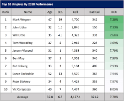 Deep Chart Mlb Mlb Umpires Missed 34 294 Pitch Calls In 2018 Time For Robo