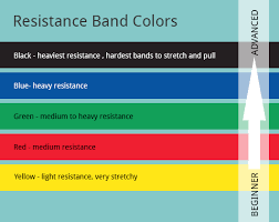 Resistance Bands Color Chart Resistance Band Colors Resistance Band Glutes Resistance