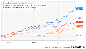 Nextera Energy Trends And News Flow Keep Going Its Way