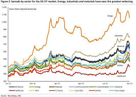 High Yield Bond Spreads By Sector Business Insider
