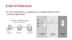 introduction to j ee dr  n  a  joshi  agenda section a      tier architecture in  tier architecture  an application is virtually split into
