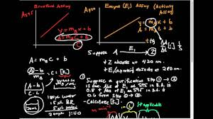 Protein Purification Chart Protein Purification Table Calculations Formulas No Numbers