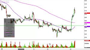 Ak Steel Aks Stock Chart Technical Analysis For 05 23 17