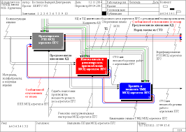 Структурно функциональное моделирование подготовки производства  Диаграмма декомпозиции блока Выполнять ПП для МСЦ агрегатов ПГС