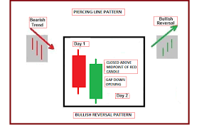 Piercing Line Candlestick Chart Pattern Technical Classroom How To Use Advanced Double Candlestick