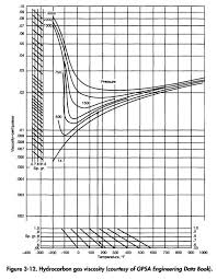 Fuel Oil Viscosity Chart 45 Hand Picked Crude Oil Viscosity Vs Temperature Chart