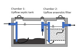 Septic Tank Design 3 Chambers Septic Systems Global Water Pathogen Project