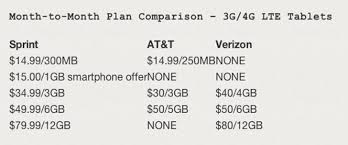 Sprints Data Plans For Lte Ipad Mini And Ipad 4 Revealed