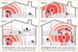 wifi design considerations dfwci com diagram courtesy of verizon fios support