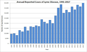 Lyme Disease Chart Why Is Cdc Concerned About Lyme Disease Lyme Disease Cdc