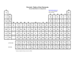Periodic Table of the Elements | Periodic Tables / Periodic Charts ...