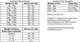 Kitten Weight Chart By Age 49 Unmistakable Kitten Growth Chart Weight