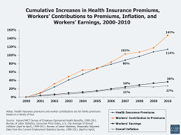 figure 15 ulative increases in health insurance premiums workers contributions to premiums inflation and workers earnings 2000 2010