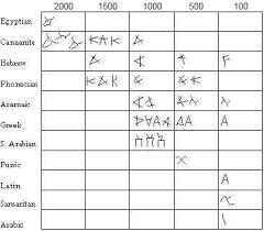 The Ancient Hebrew Alphabet Ahrc