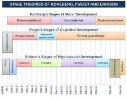 theories of child development stages theories of child  child development development refers to change or growth theories of child development stages eriksons stages of development piagets stages of cognitive