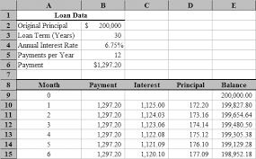 Monthly Principal And Interest Chart Loan Amortization With Microsoft Excel Tvmcalcs Com