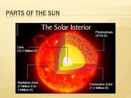 parts of the sun 1 name one part of the sun 2 is the sun a solid liquid or gas 3