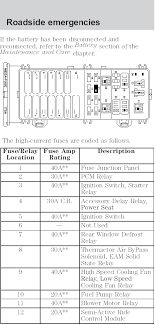 need fuse box diagrams info taurus car club of america ford report this image