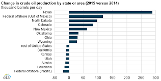 U S Crude Oil Production In 2015 Was The Highest Since 1972