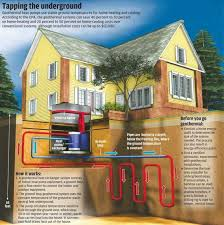 Home Heating Options Best 25 Heating And Cooling Ideas On Pinterest Passive  Cooling . Fascinating Decorating Inspiration