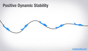 Stability Chart Aviation The 3 Types Of Static And Dynamic Aircraft Stability