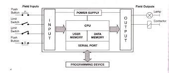 block diagram of plc plc programming plc programming, block Basic Electrical Wiring Diagrams at 6ed1052 1md00 0ba6 Wiring Diagram