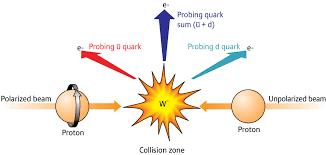 espacio cósmico: nueva herramienta para determinar el spin del protón.