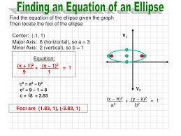 find the equation of the ellipse given the graph