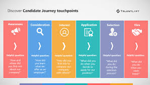 Candidate Journey Mapping Step By Step Guide