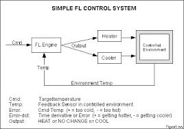 block diagram examples control system block image feedback control block diagram the wiring diagram on block diagram examples control system