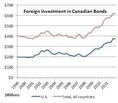 Foreign Investment In Canadian Bonds Institutional