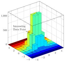 3d Bar Chart Matlab 3 Dimensional Histogram In Pgfplots Tex Latex Stack Exchange