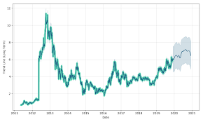 Sandstorm Gold Chart Sandstorm Gold Price Ays1 Forecast With Price Charts