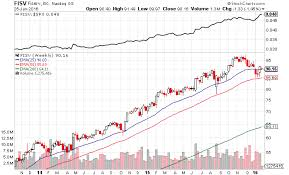 Stockcahrts Jse Top 40 Share Price