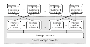 General architecture of a filesystem storage cloud. | Download ...